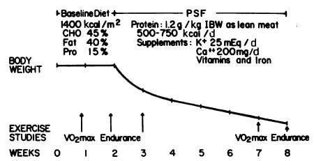Dietary Protein, Ketosis, And Appetite Control.