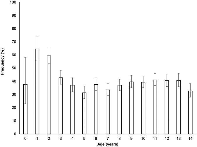 High Frequency Of Diabetic Ketoacidosis At Diagnosis Of Type 1 Diabetes In Italian Children: A Nationwide Longitudinal Study, 2004–2013