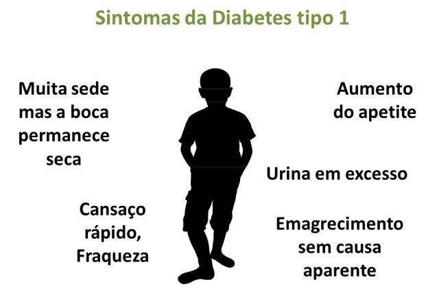 Identifique Los Sntomas De La Diabetes Tipo 1, Tipo 2 Y Gestacional - Tua Sade