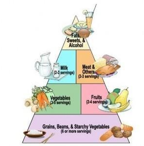 Ada Diabetes Food Pyramid