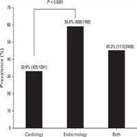 Management Of Hypertension And Diabetes Mellitus By Cardiovascular And Endocrine Physicians: A China Registry