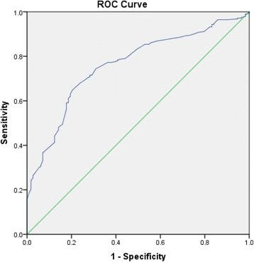 Diagnostic accuracy of resting systolic toe pressure for diagnosis of peripheral arterial disease in people with and without diabetes: a cross-sectional retrospective case-control study