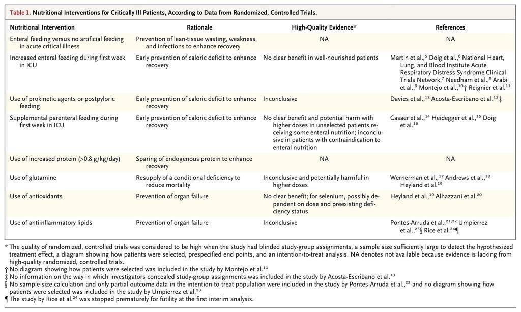 [nejm]nutrition In The Acute Phase Of Critical Illness