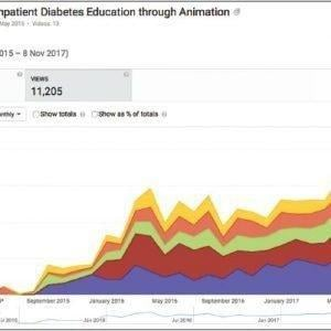 Development Of Educational Tools For Doctors In Training On Inpatient Diabetes Management