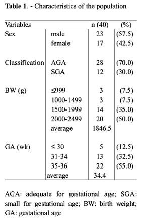 Prediction Of Hyperglycemia In Preterm Newborn Infants