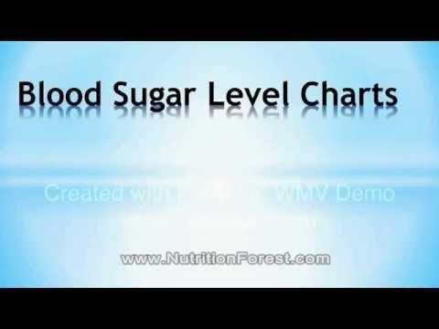 Type 1 Diabetes Blood Sugar Levels Chart