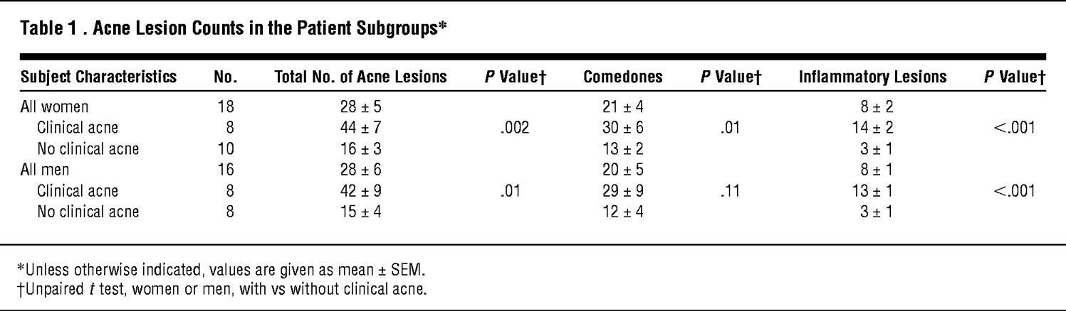 Correlation Between Serum Levels Of Insulin-like Growth Factor 1, Dehydroepiandrosterone Sulfate, And Dihydrotestosterone And Acne Lesion Counts In Adult Women