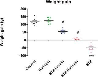 Grapefruit Derived Flavonoid Naringin Improves Ketoacidosis And Lipid Peroxidation In Type 1 Diabetes Rat Model