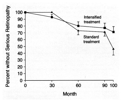 Long Term Effects Of Insulin Therapy