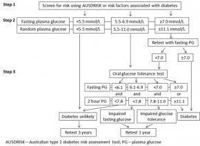 Type 2 Diabetes In Australia