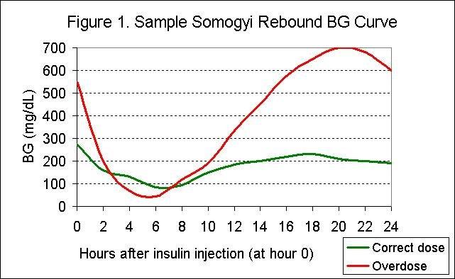 Somogyi Rebound