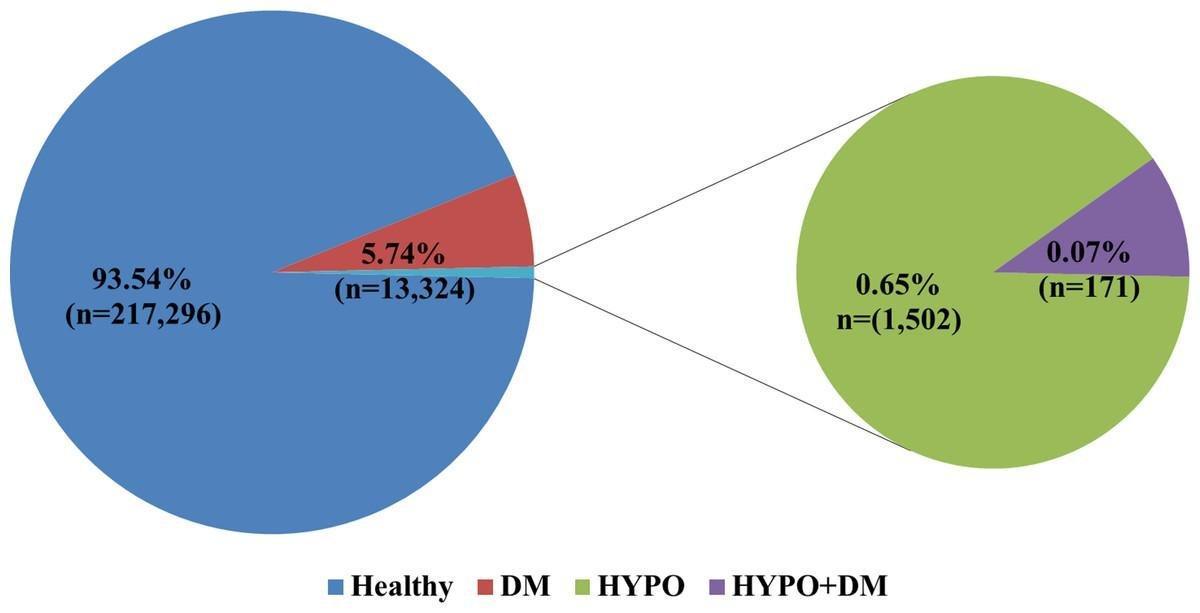 Hypothyroidism And Diabetes Mellitus – A Risky Dual Gestational Endocrinopathy