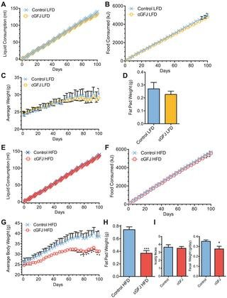 Consumption Of Clarified Grapefruit Juice Ameliorates High-fat Diet Induced Insulin Resistance And Weight Gain In Mice