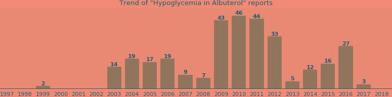 Will You Have Hypoglycemia With Albuterol - From Fda Reports - Ehealthme