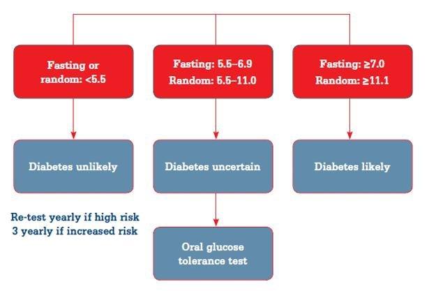 Oral Glucose Tolerance Testing
