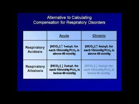 Acute On Chronic Respiratory Acidosis Abg