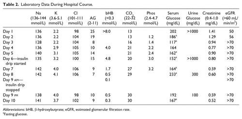 Prolonged Ketosis In A Patient With Euglycemic Diabetic Ketoacidosis Secondary To Dapagliflozin