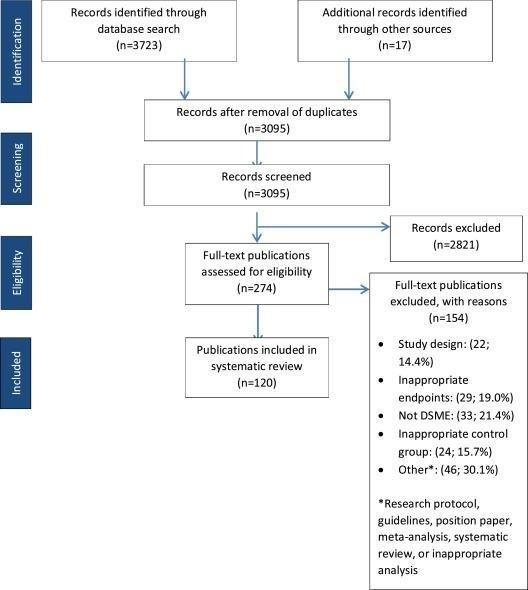 Review Article Diabetes Self-management Education For Adults With Type 2 Diabetes Mellitus: A Systematic Review Of The Effect On Glycemic Control