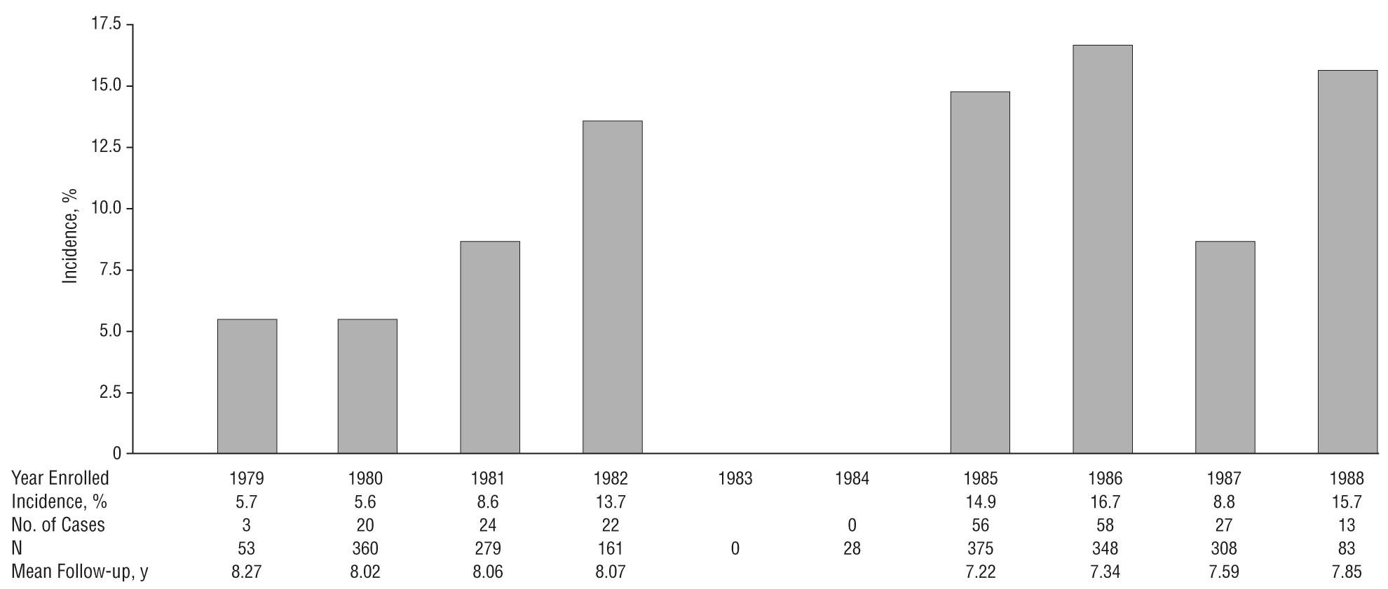 Rapid Rise In The Incidence Of Type 2 Diabetes From 1987 To 1996results From The San Antonio Heart Study