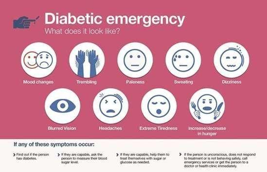 Diabetic Emergency Signs And Symptoms