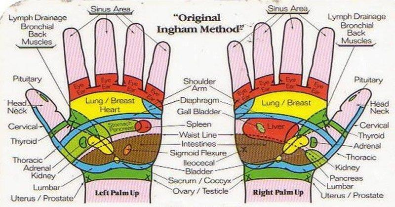 Give Your Kidneys And Liver A Hand By Pressing These 4 Acupressure Points