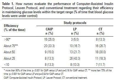 Assessment Of Nursing Perceptions Of Three Insulin Protocols For Blood Glucose Control In Critically Ill Patients